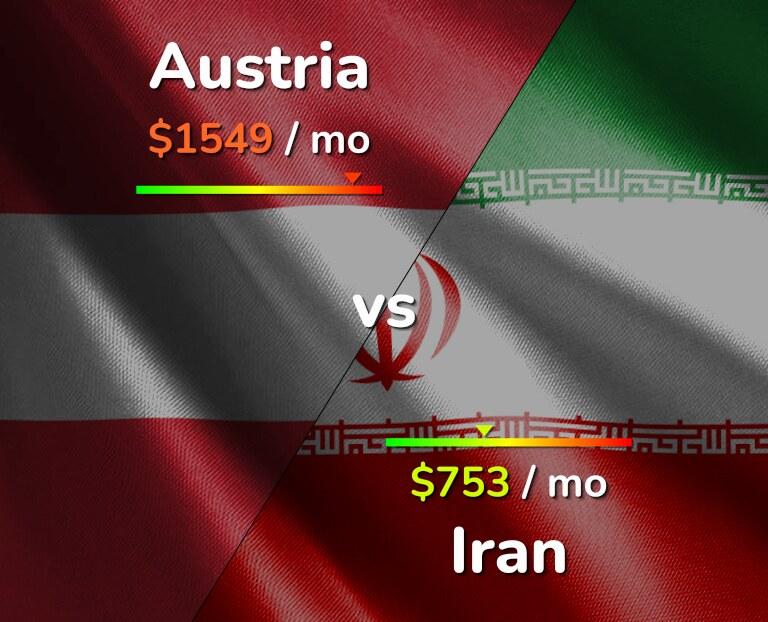 Cost of living in Austria vs Iran infographic