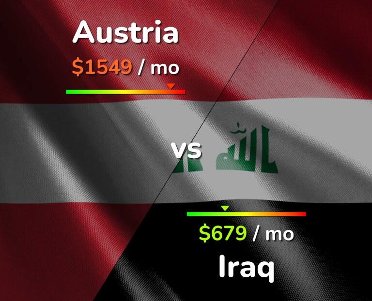 Cost of living in Austria vs Iraq infographic