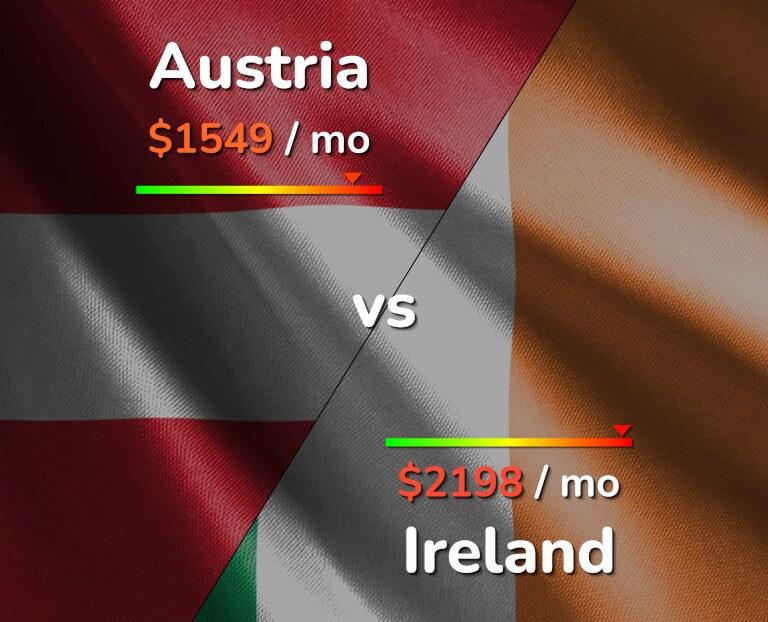 Cost of living in Austria vs Ireland infographic