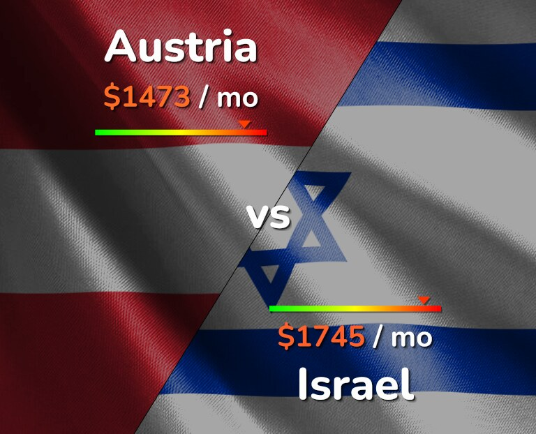 Cost of living in Austria vs Israel infographic