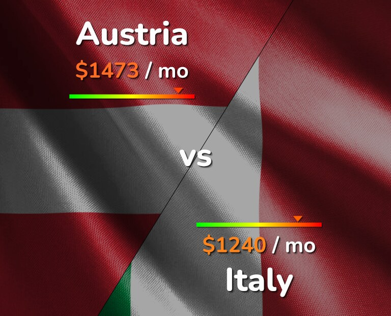 Cost of living in Austria vs Italy infographic