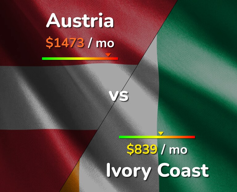 Cost of living in Austria vs Ivory Coast infographic