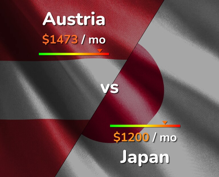 Cost of living in Austria vs Japan infographic