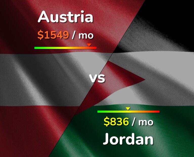 Cost of living in Austria vs Jordan infographic