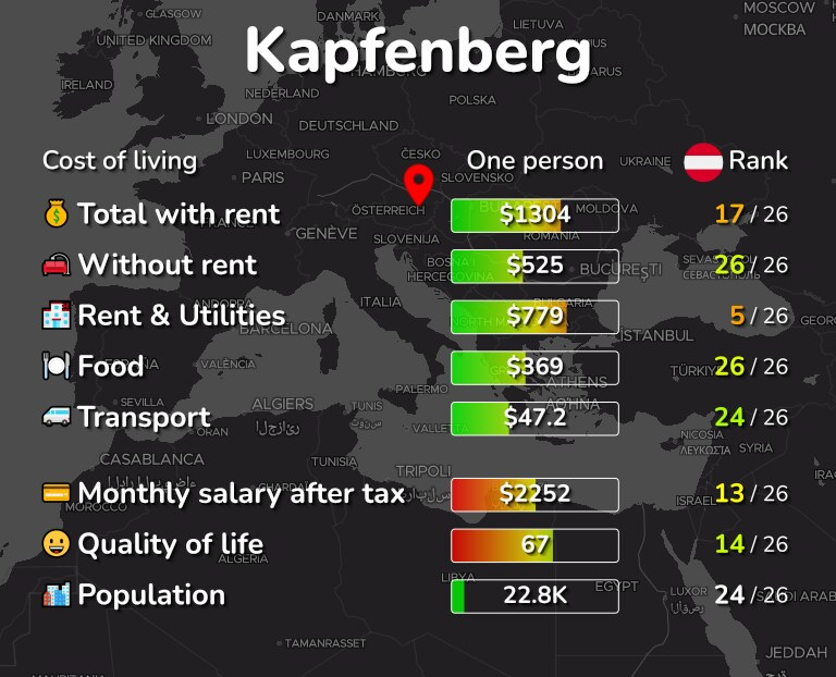 Cost of living in Kapfenberg infographic