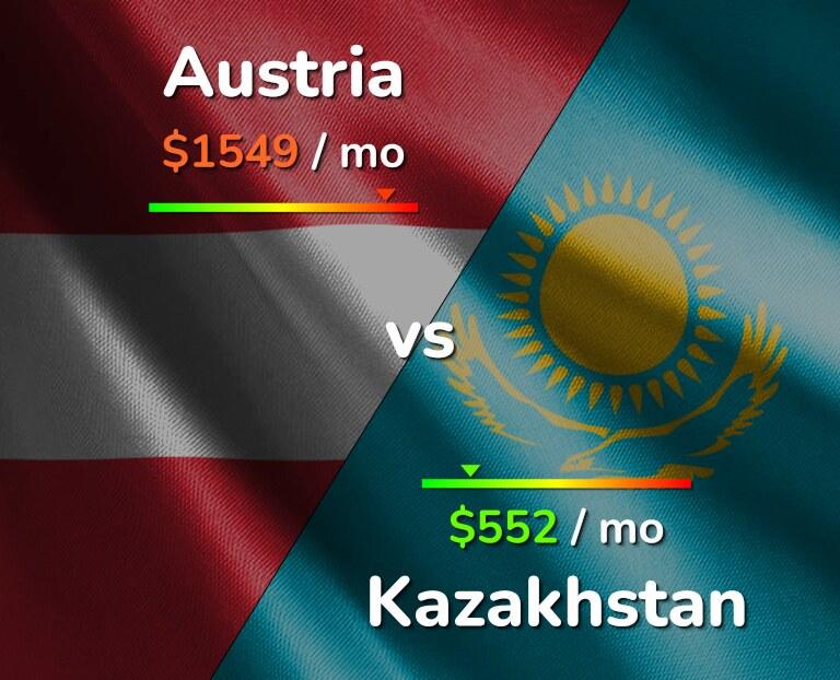Cost of living in Austria vs Kazakhstan infographic