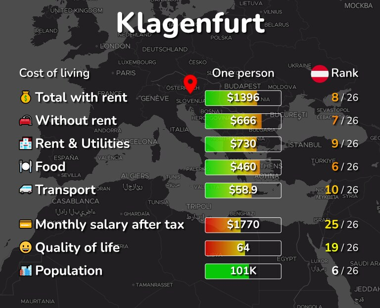 Cost of living in Klagenfurt infographic