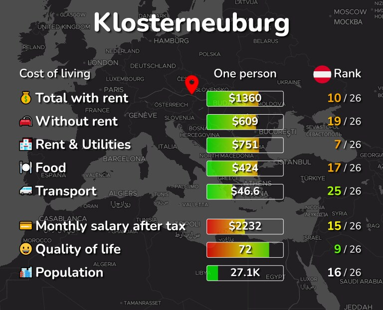 Cost of living in Klosterneuburg infographic