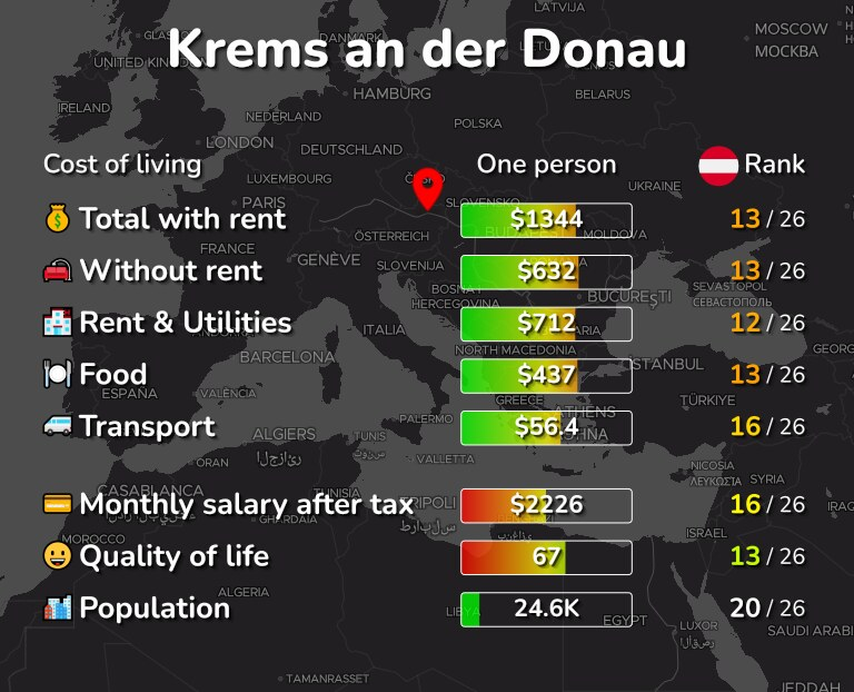 Cost of living in Krems an der Donau infographic