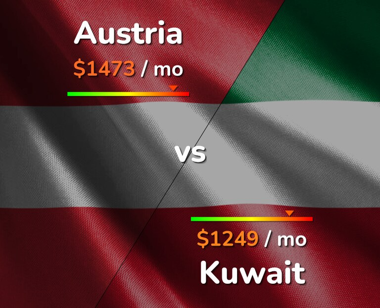 Cost of living in Austria vs Kuwait infographic