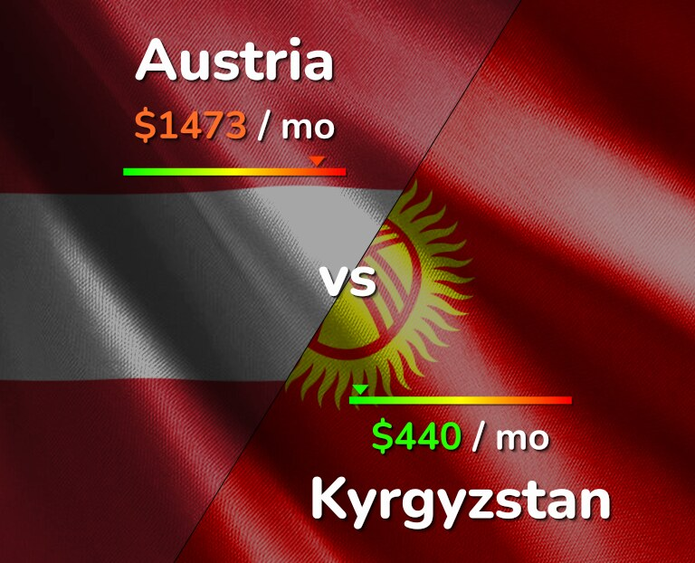 Cost of living in Austria vs Kyrgyzstan infographic