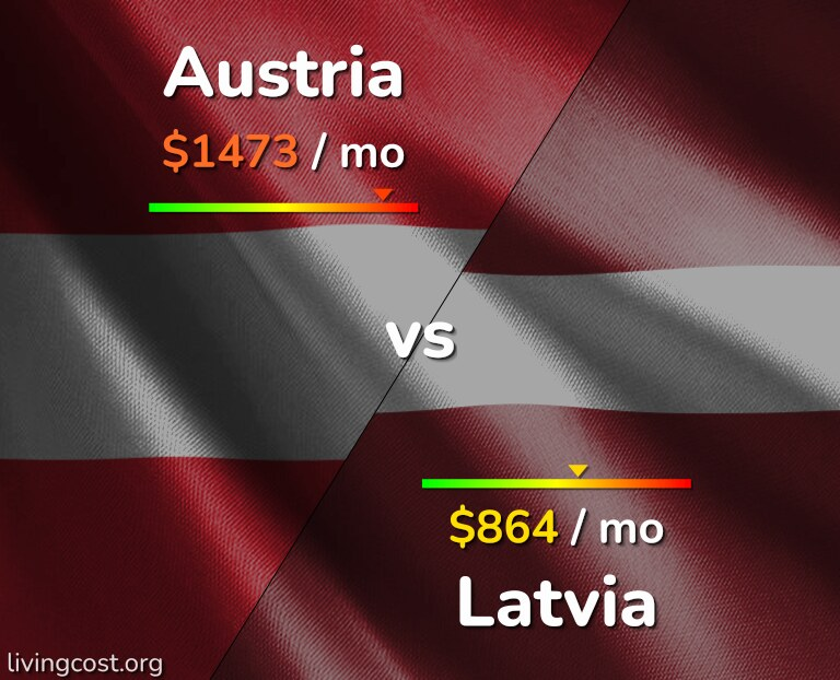 Cost of living in Austria vs Latvia infographic