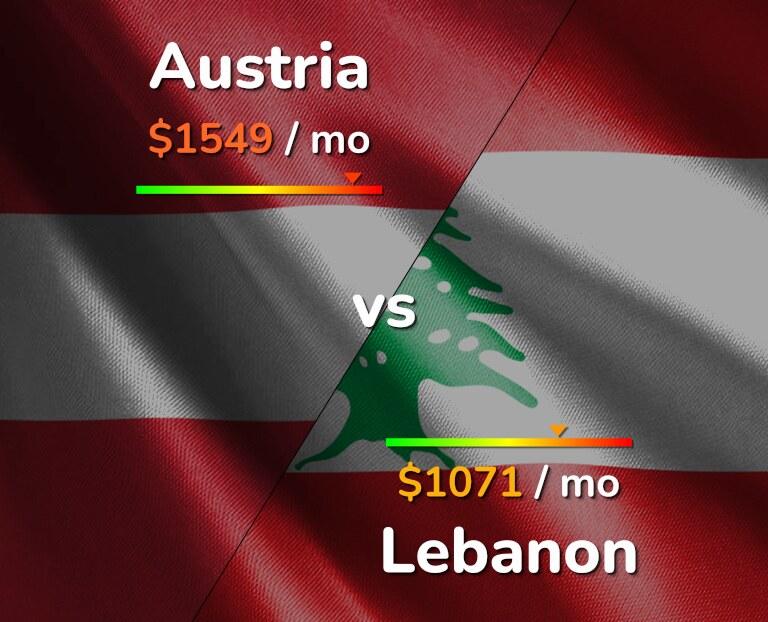 Cost of living in Austria vs Lebanon infographic