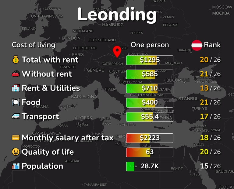 Cost of living in Leonding infographic