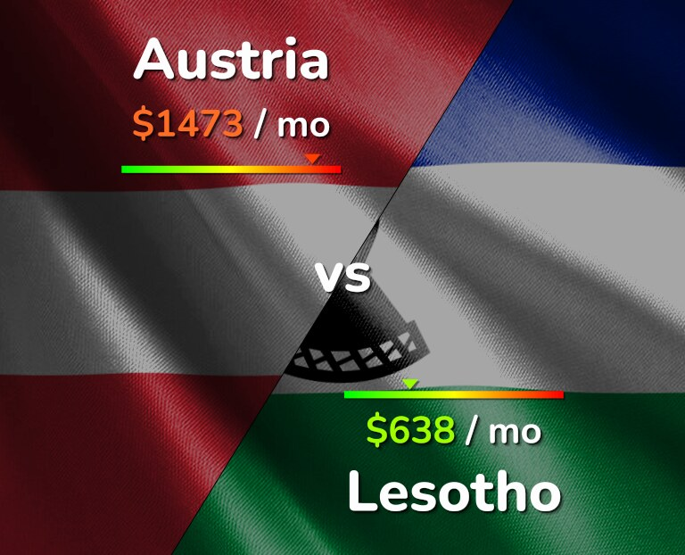 Cost of living in Austria vs Lesotho infographic