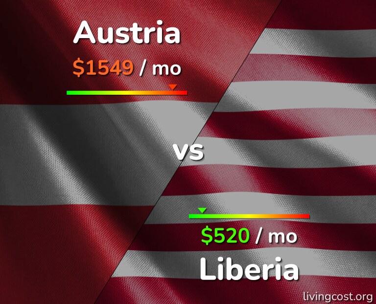 Cost of living in Austria vs Liberia infographic