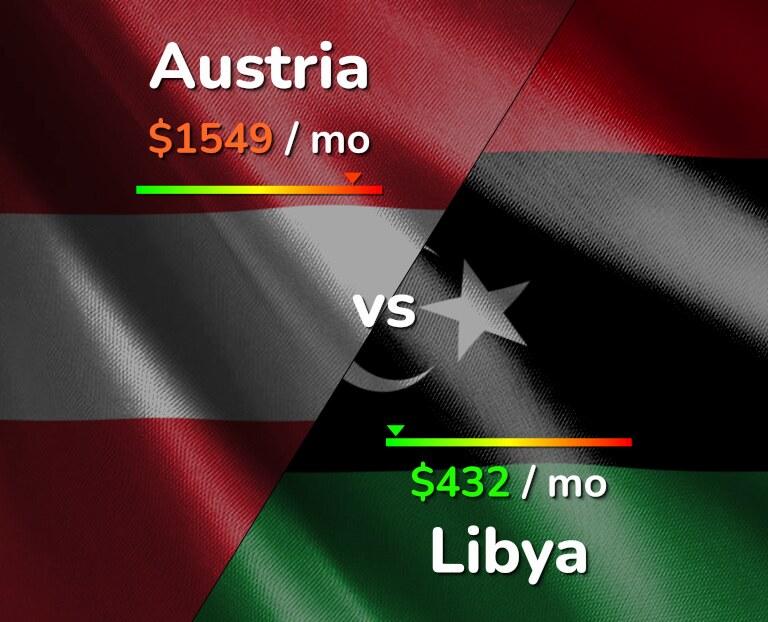 Cost of living in Austria vs Libya infographic