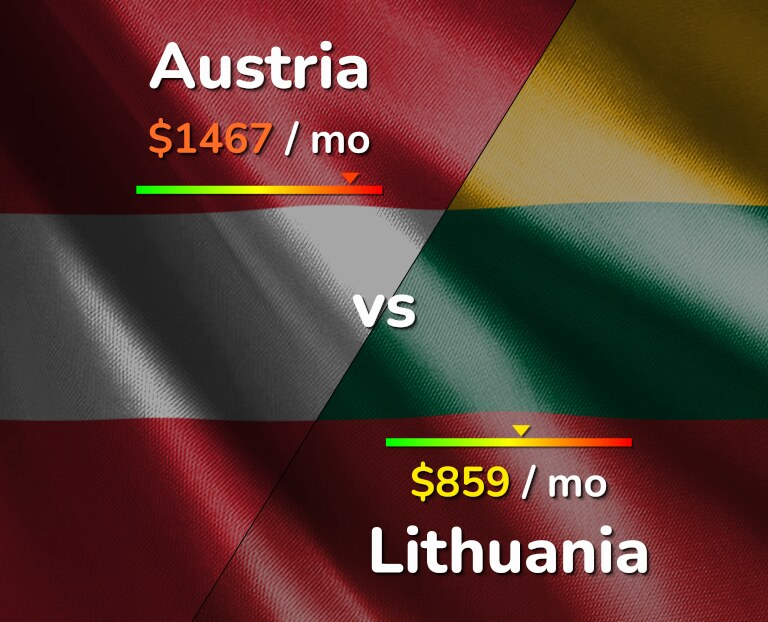 Cost of living in Austria vs Lithuania infographic