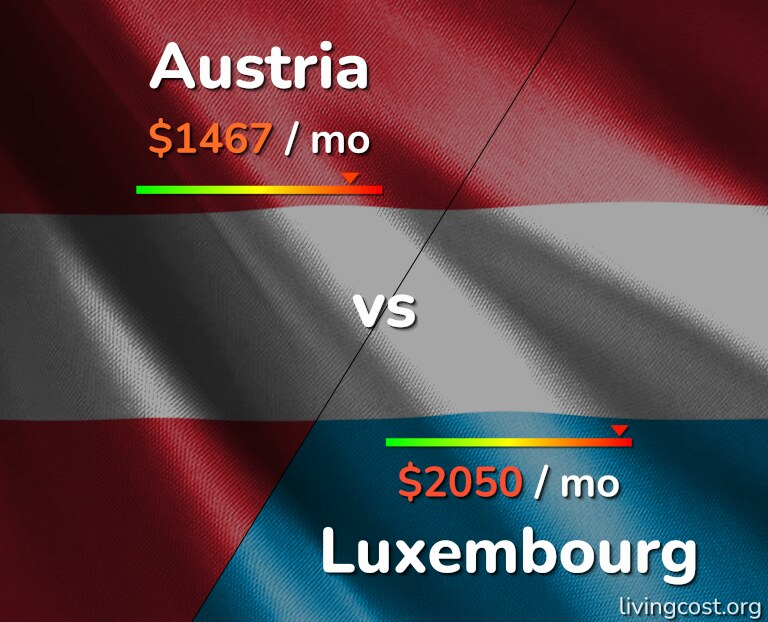 Cost of living in Austria vs Luxembourg infographic