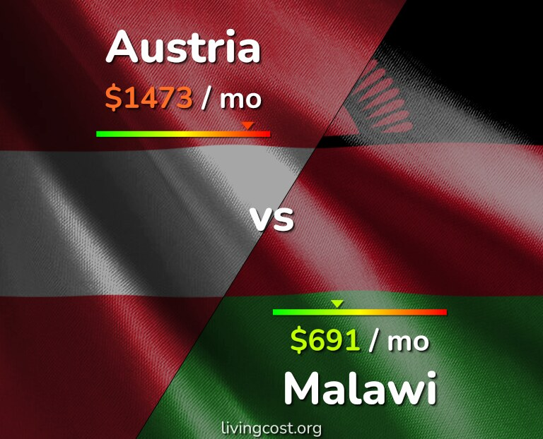 Cost of living in Austria vs Malawi infographic