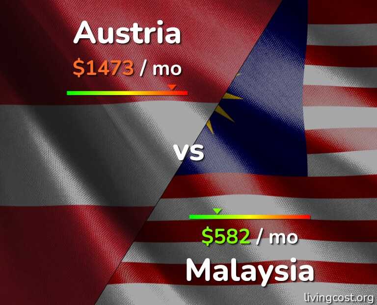 Cost of living in Austria vs Malaysia infographic