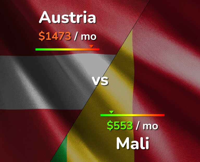 Cost of living in Austria vs Mali infographic