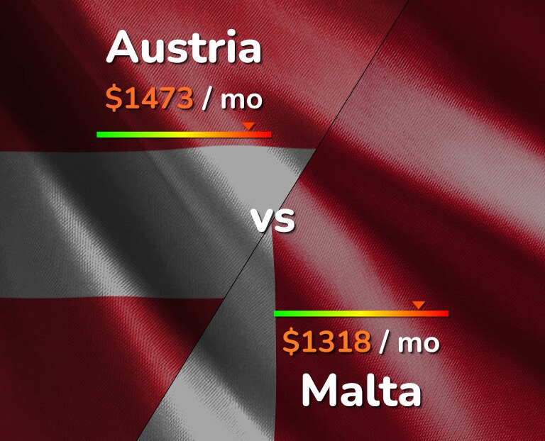 Cost of living in Austria vs Malta infographic