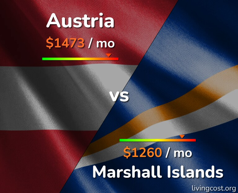 Cost of living in Austria vs Marshall Islands infographic