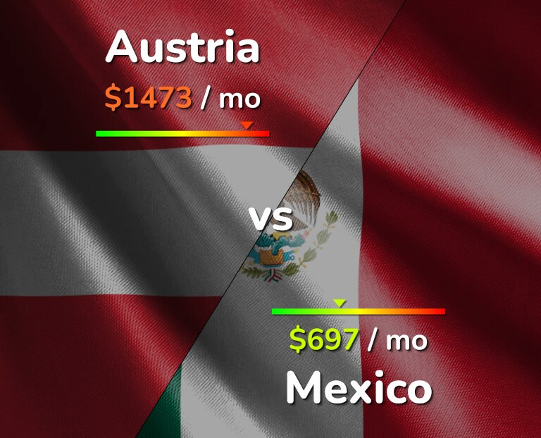 Cost of living in Austria vs Mexico infographic