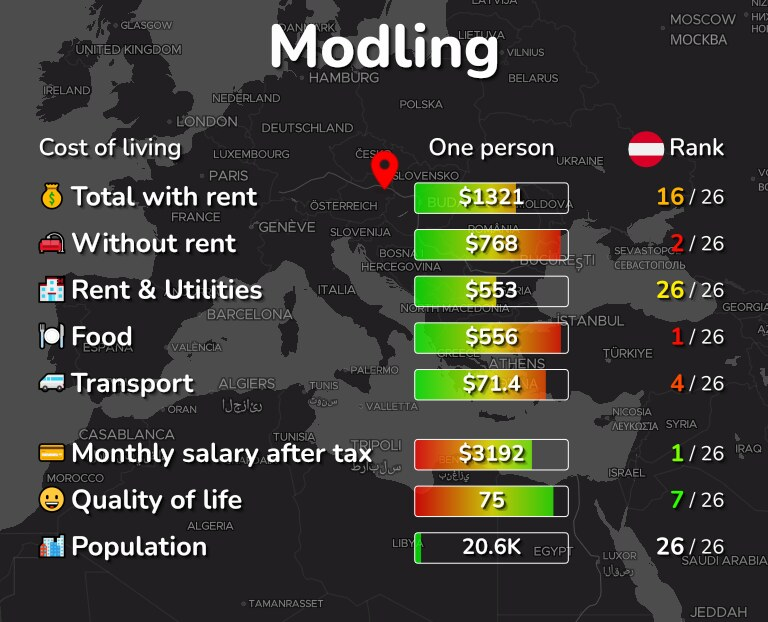 Cost of living in Modling infographic