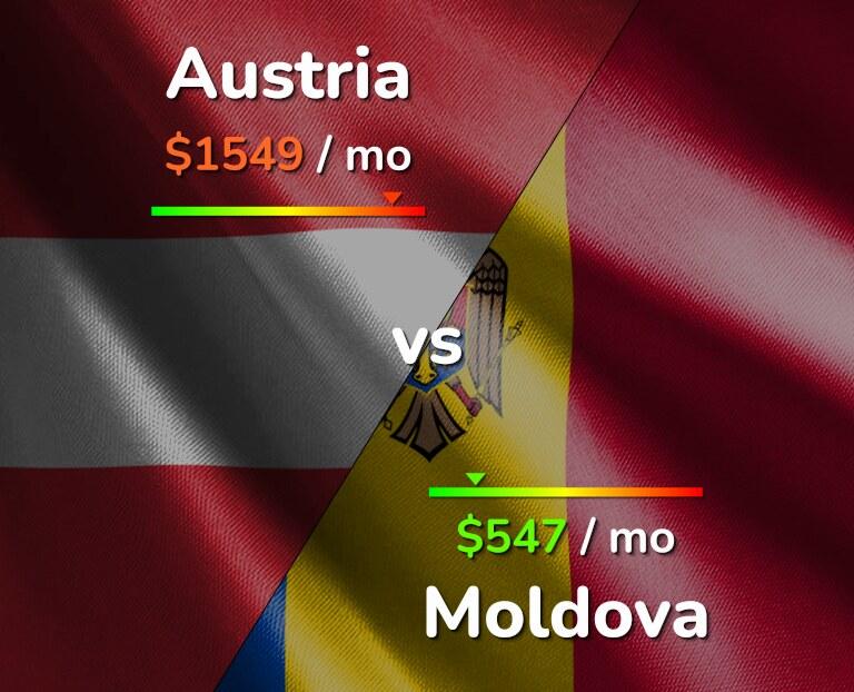 Cost of living in Austria vs Moldova infographic