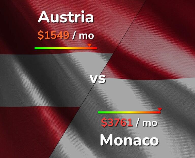 Cost of living in Austria vs Monaco infographic
