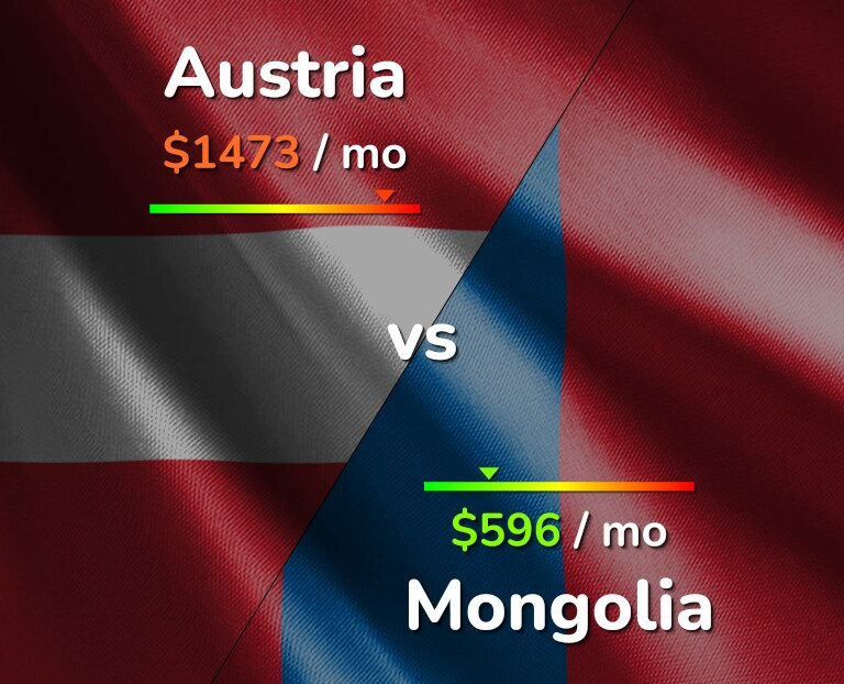 Cost of living in Austria vs Mongolia infographic