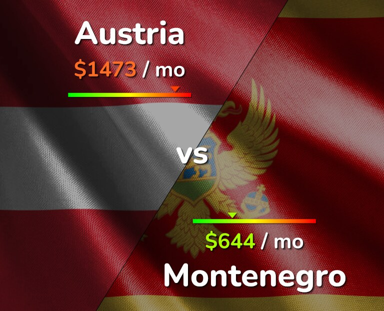 Cost of living in Austria vs Montenegro infographic