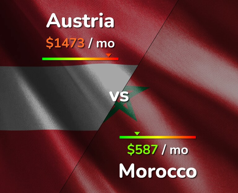 Cost of living in Austria vs Morocco infographic