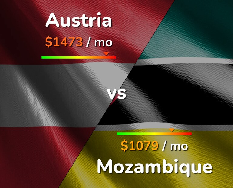 Cost of living in Austria vs Mozambique infographic