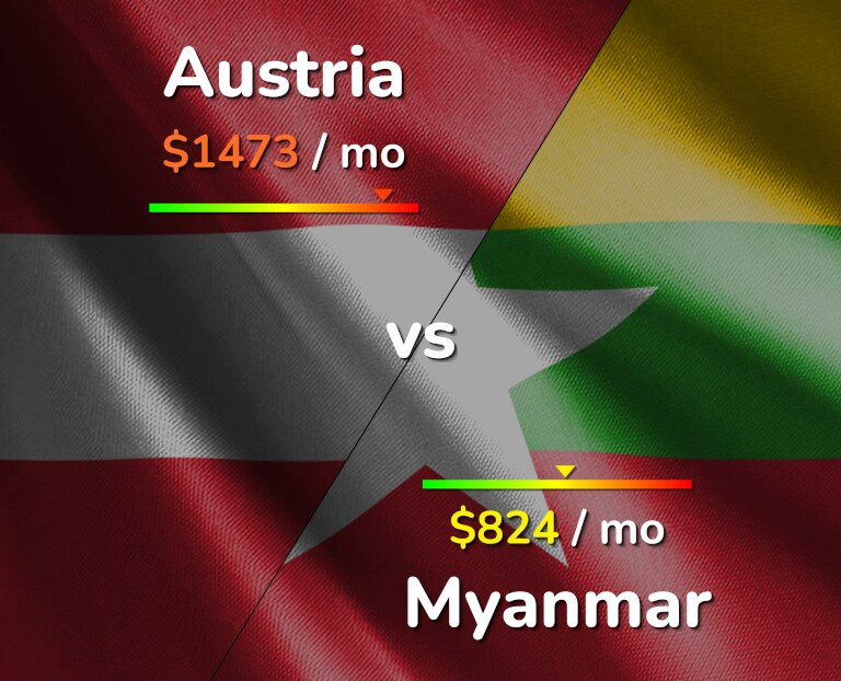 Cost of living in Austria vs Myanmar infographic