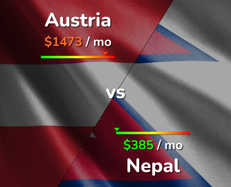Cost of living in Austria vs Nepal infographic