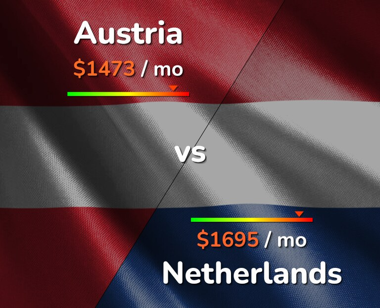 Cost of living in Austria vs Netherlands infographic