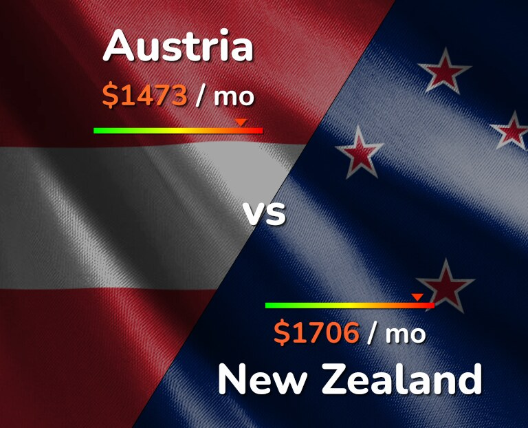 Cost of living in Austria vs New Zealand infographic