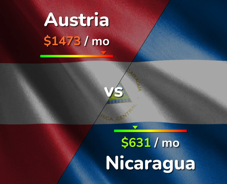 Cost of living in Austria vs Nicaragua infographic