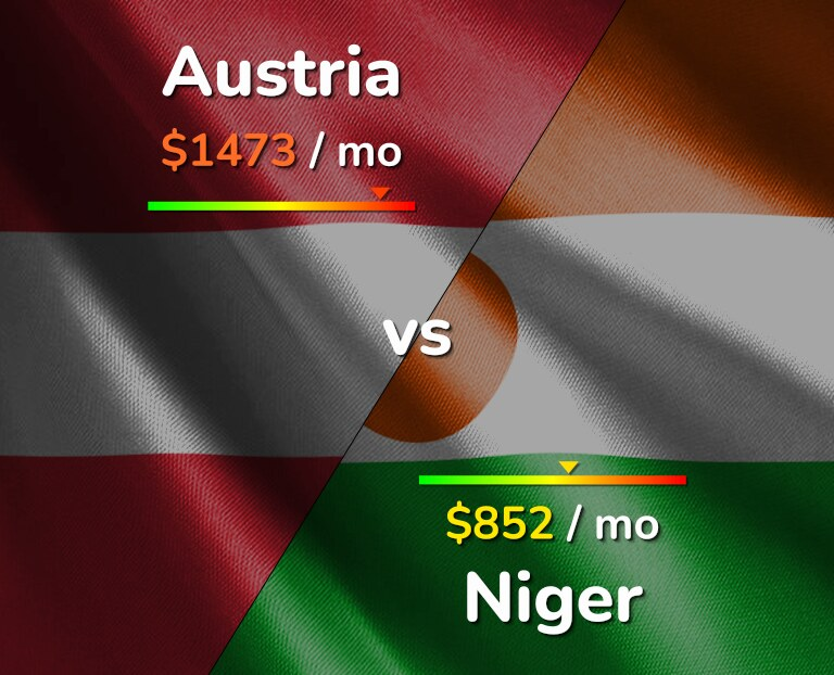 Cost of living in Austria vs Niger infographic