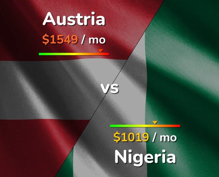 Cost of living in Austria vs Nigeria infographic