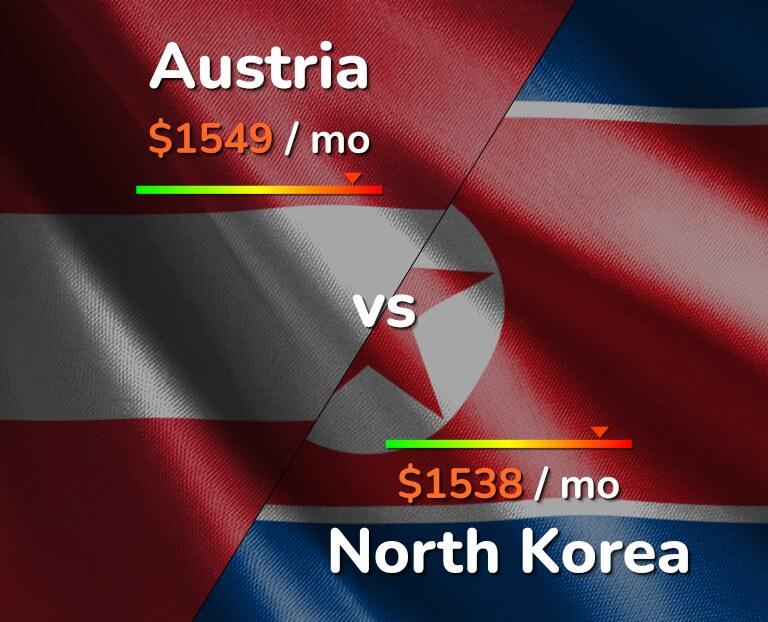 Cost of living in Austria vs North Korea infographic