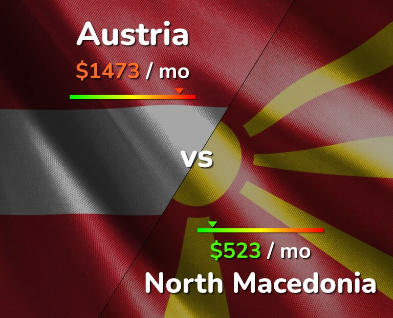 Cost of living in Austria vs North Macedonia infographic