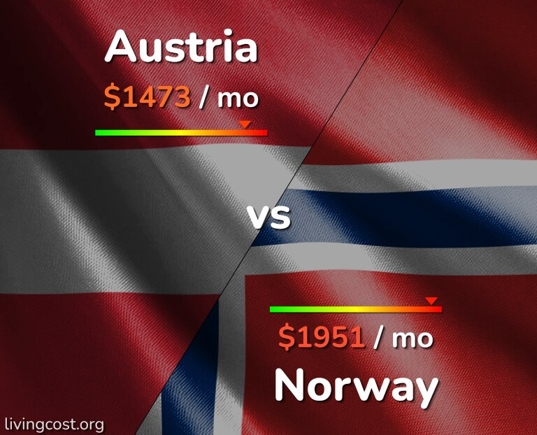Cost of living in Austria vs Norway infographic
