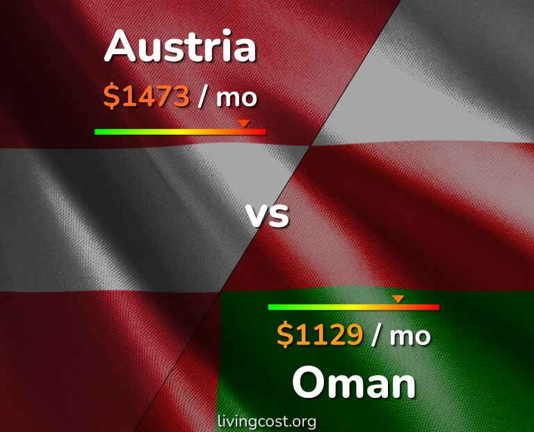 Cost of living in Austria vs Oman infographic
