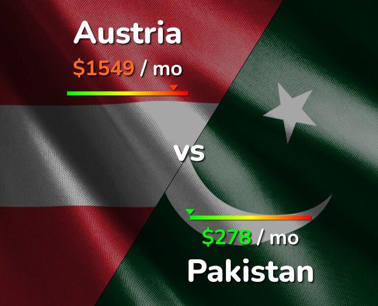 Cost of living in Austria vs Pakistan infographic