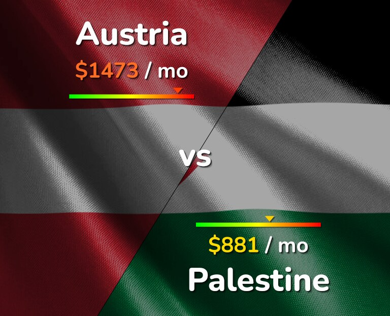 Cost of living in Austria vs Palestine infographic