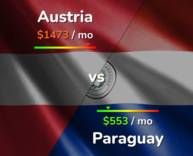 Cost of living in Austria vs Paraguay infographic